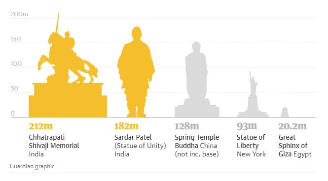 Фото №2 - Индия заканчивает стройку самого высокого памятника в мире