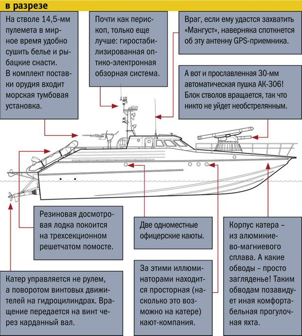 """Патрульный глиссирующий катер П12150 """"Мангуст"""" в разрезе"""