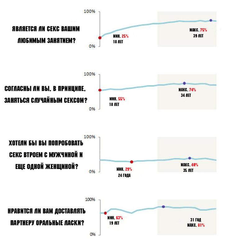 Фото №4 - 6 диаграмм о сексе, которые тебя изумят