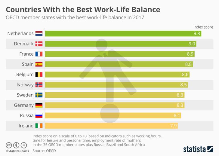 Фото №2 - Россия вошла в десятку стран с лучшим балансом работы и отдыха
