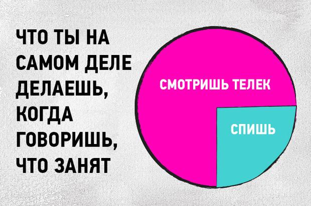 Фото №4 - 16 графиков и диаграмм, которые идеально описывают жизнь тридцати-с-чем-то-летних