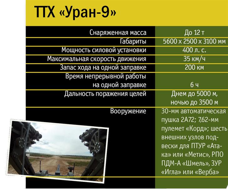 Фото №8 - Как устроен роботизированный комплекс «Уран»
