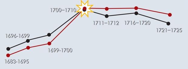 Пьянство и правление Петра Первого