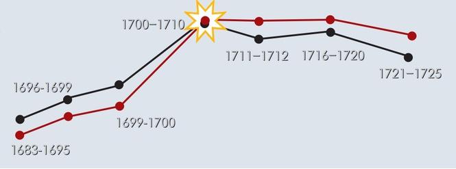 """Петр Великий был """"реформатором"""" не только российского государства, но и российского пьянства. 665x247_1_1dcf2071218c6b85c51552fbe46610ad@982x364_0xac120005_7807417081529044845"""