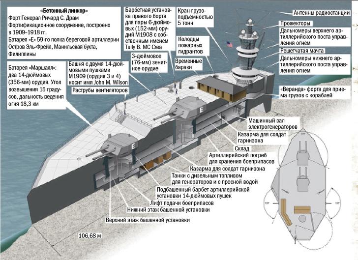 Фото №2 - Утомленные бетоном: захватывающая история форта Драм