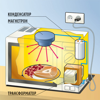 Как это работает: Микроволновка