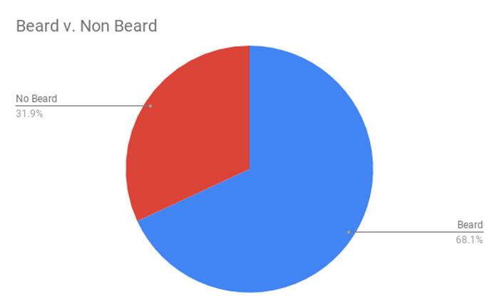 Фото №12 - С бородой или без? Парень провел эксперимент в «Тиндере» и выяснил, что больше нравится девушкам