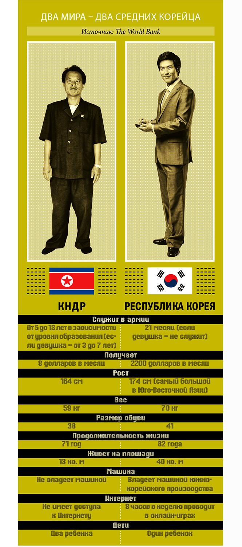 Фото №10 - Как Северная Корея и Южная Корея пошли по разным дорожкам