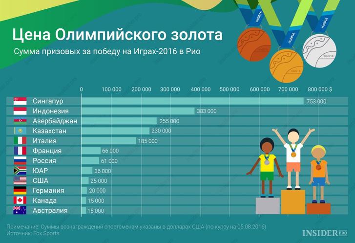 Больше всего призовых за медаль Олимпиады платят в России