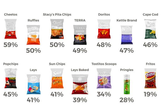 Фото №2 - Вот сколько воздуха в упаковках чипсов (видео)