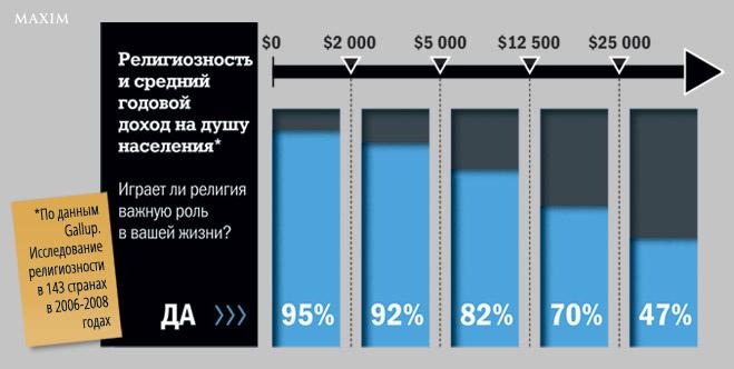 Религиозность и средний годовой доход на душу населения