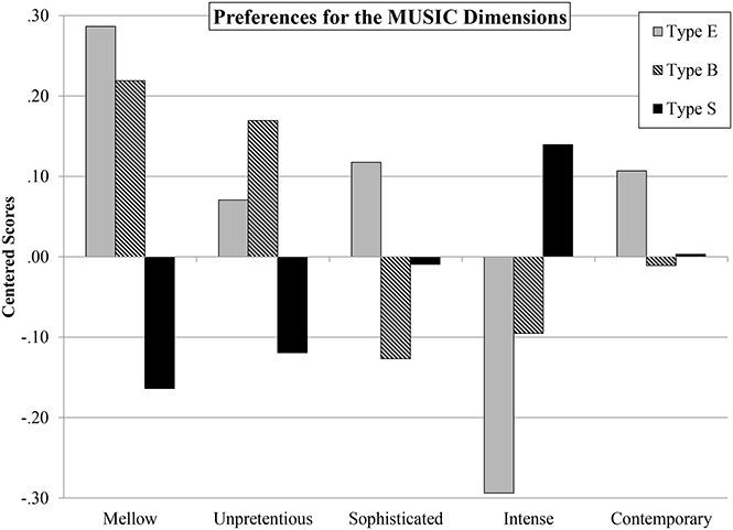 Ученые установили связь между характером человека и его любимой музыкой