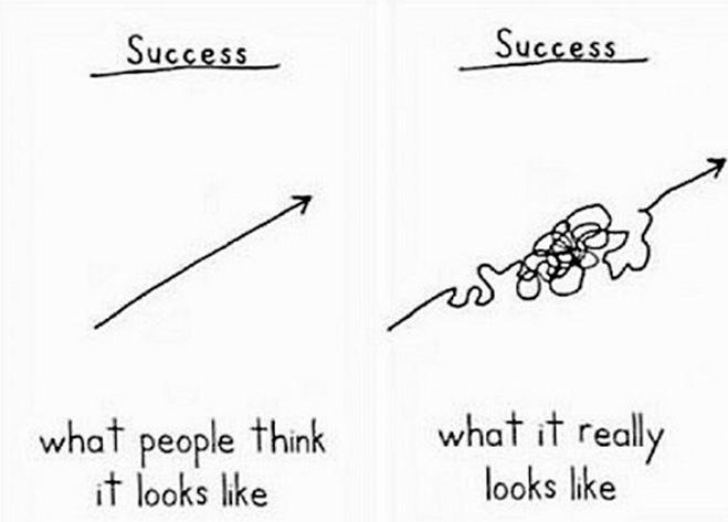Как выглядит успех