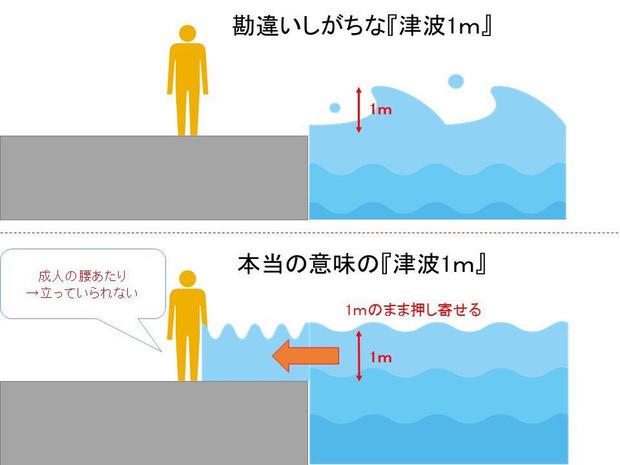 Фото №1 - Насколько опасно цунами высотой один метр (видео)