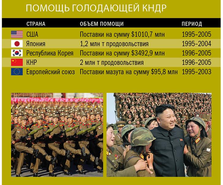 Фото №9 - Как Северная Корея и Южная Корея пошли по разным дорожкам
