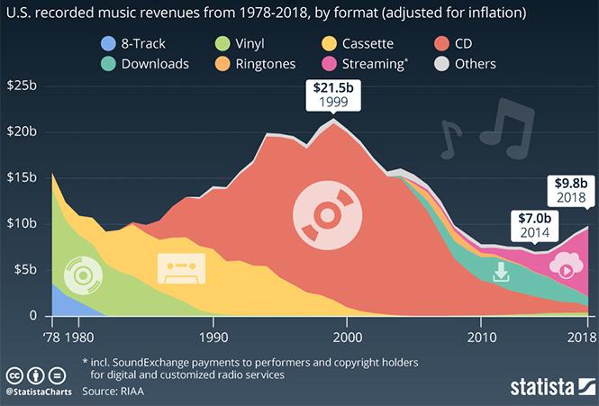 Фото №2 - Эксперты подсчитали, как менялись продажи CD, LP, кассет и аудиофайлов последние 40 лет (иконографика)