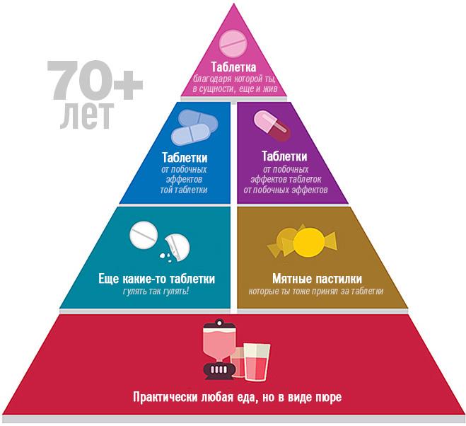Пищевая пирамида в 70 с лишним лет