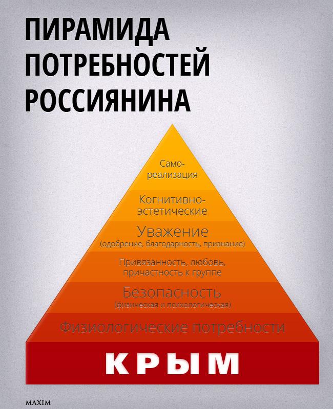 Пирамида  Потребностей  Россиянина