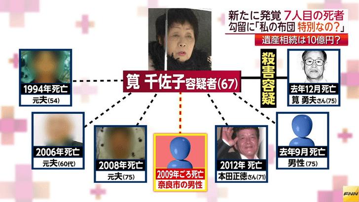 Фото №1 - В Японии завершился суд над знаменитой «черной вдовой», у которой «умер» восьмой муж подряд