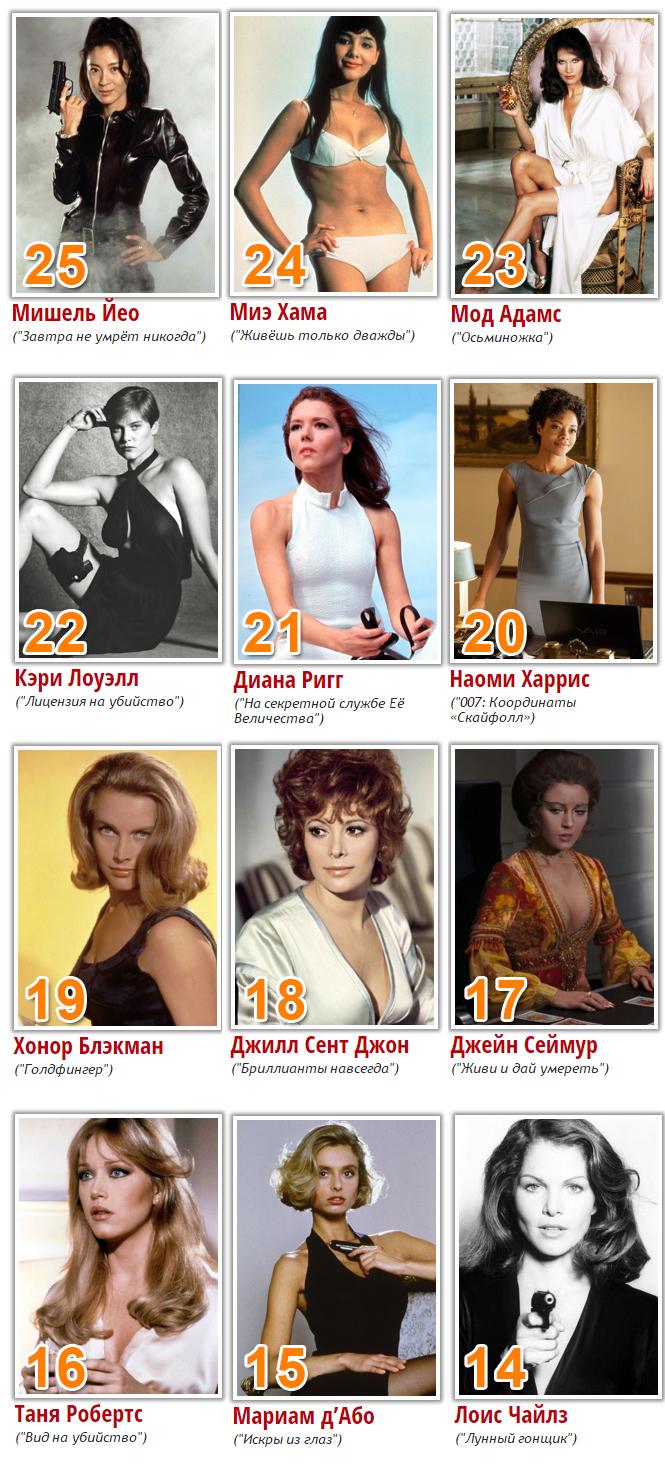 Фото №2 - Читательский рейтинг девушек Бонда. Итоги