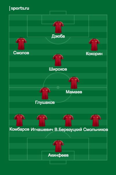 Состав России на матч с Уэльсом — прогноз Sports.ru