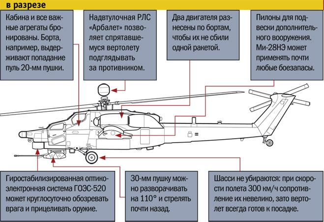 Ми-28 в разрезе