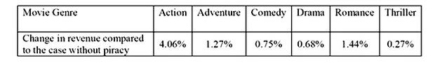 Фото №2 - Исследование обнаружило небольшой положительный эффект от пиратства фильмов