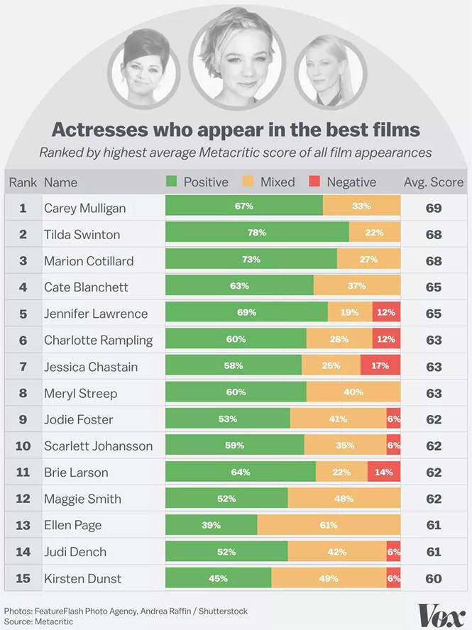 Фото №6 - Худшие и лучшие актеры и актрисы: теперь известно, кто они!
