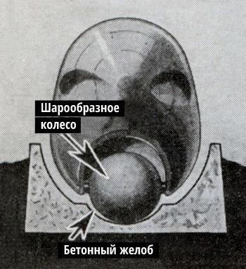 Фото №3 - История советского шаропоезда, чуть не перевернувшего представление о железной дороге в 30-х годах