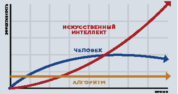 Фото №4 - Мозг месяца. Дмитрий Мацкевич: «Следующий прорыв позволит человеку вообще не работать…»