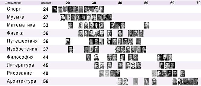 В каком возрасте мы добиваемся наибольших успехов в зависимости от выбранной профессии (в одной картинке)