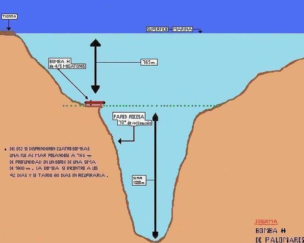 Схема расположения последний бомбы под водой. Как видишь, еще чуть-чуть — и бомба могла бы оказаться на глубине 2,5 километра, а достать ее оттуда было бы ой как сложно