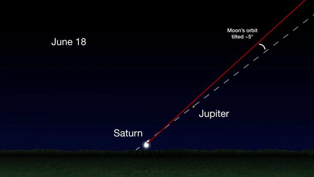 Фото №3 - NASA: к концу июня Юпитер будет так близко к Земле, что его можно будет разглядеть в бинокль