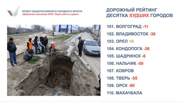 Фото №2 - Позор года! 10 городов России с самыми убитыми дорогами!
