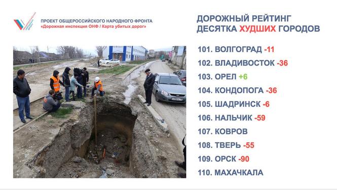 Позор года! 10 городов России с самыми убитыми дорогами!