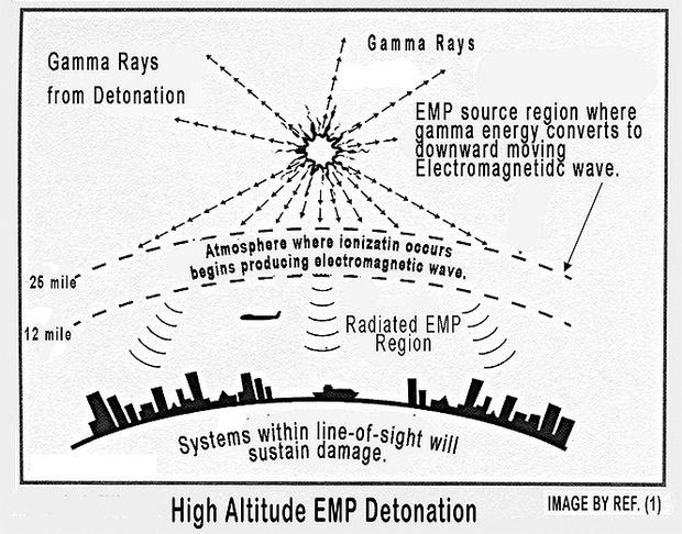 Фото №2 - Опыты армии США по изучению поражающей способности электромагнитного импульса