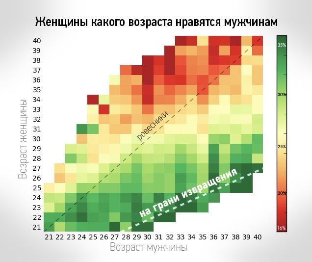 Фото №3 - Женщин какого возраста ты привлекаешь (статистическая таблица)
