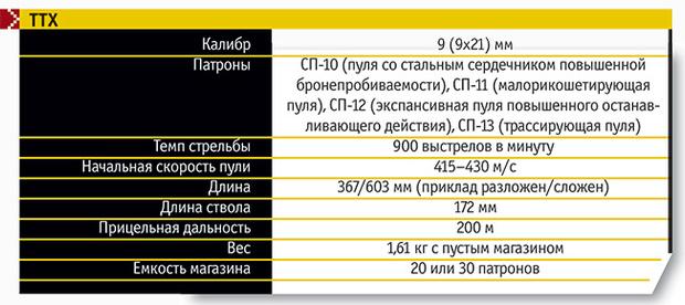 Фото №2 - Как устроен пистолет-пулемет «Вереск»