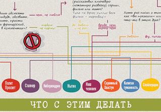Инфографика-тест: почему твой ВК/FB/ЖЖ никто не читает и не лайкает