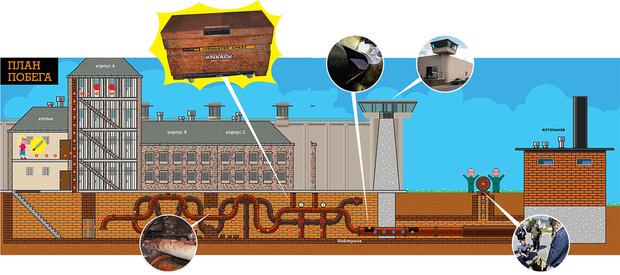 Фото №9 - Труба зовет: реальная история, ставшая основой сериала «Побег из тюрьмы Даннемора»