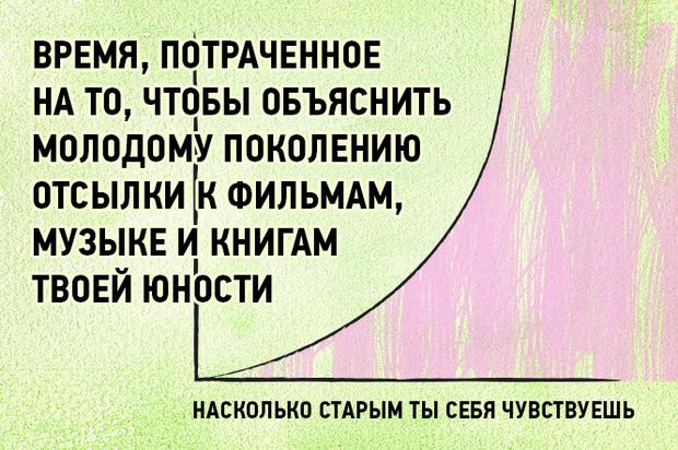 Фото №13 - 16 графиков и диаграмм, которые идеально описывают жизнь тридцати-с-чем-то-летних