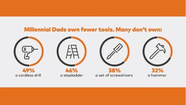Фото №2 - Исследование: миллениалы не умеют делать мелкий ремонт по дому и не владеют простейшими инструментами