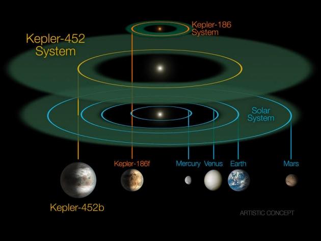 Фото №2 - Там новую Землю нашли, а они все шутят: Реакция соцсетей на открытие NASA