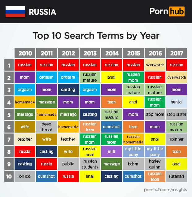 Фото №2 - Какое порно смотрят россияне