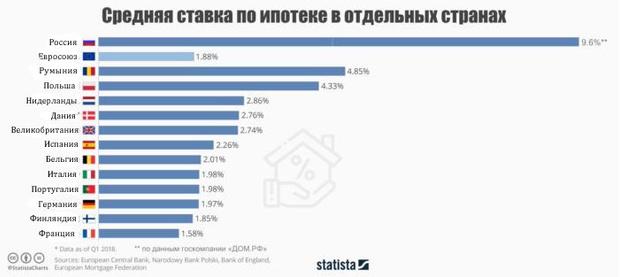 Фото №2 - Ипотечные ставки в России и Европе: самая грустная инфографика