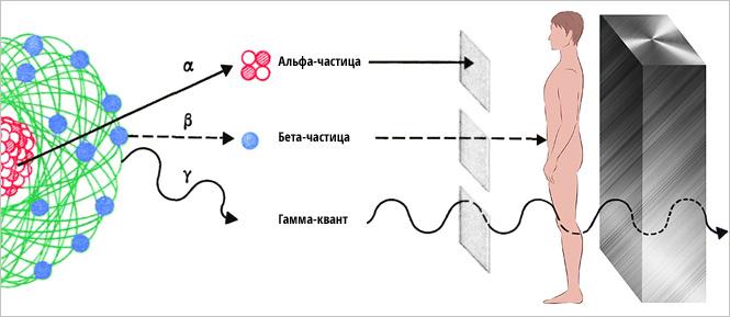 Азбука радиации