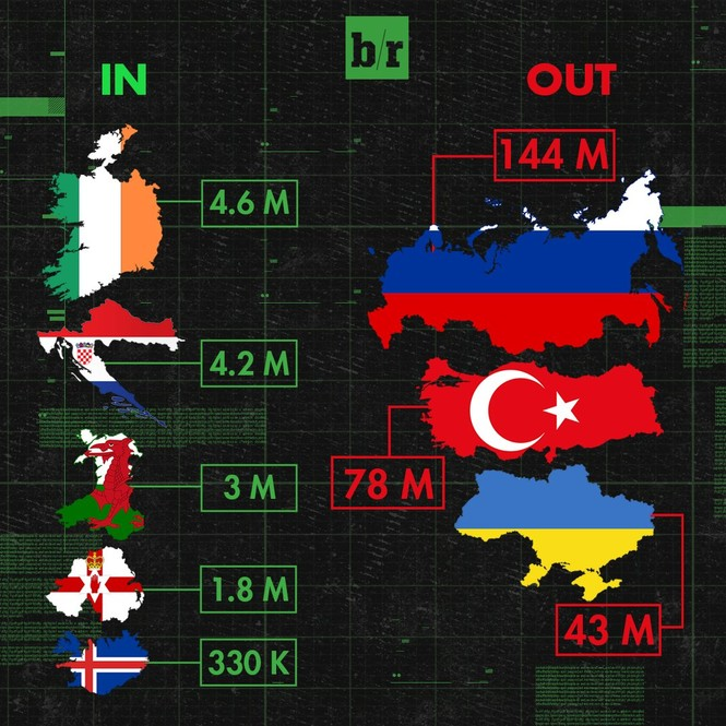 Евро-2016: Диаграмма соотношения населения и успешности выступления сборных на чемпионате