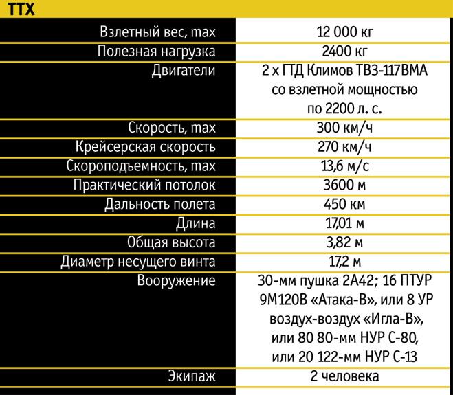 ТТХ Ми-28Н