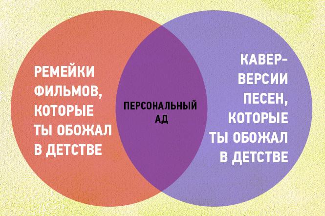 Фото №11 - 16 графиков и диаграмм, которые идеально описывают жизнь тридцати-с-чем-то-летних