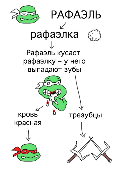 Фото №2 - Как раз и навсегда запомнить черепашек-ниндзя: наглядная инструкция в рисунках от Duran